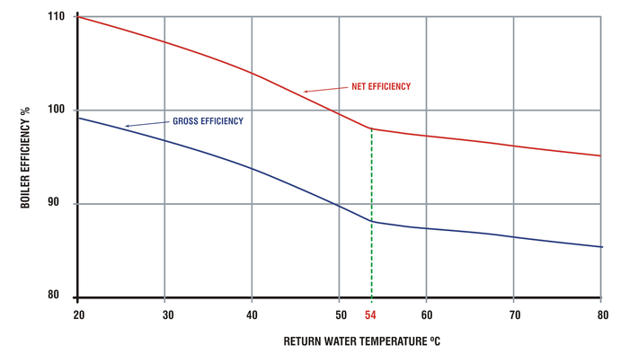 ReturnWaterTemp_chart.png
